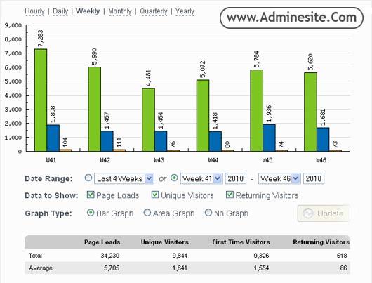 نمایش آمار بازدید سایت با ابزار آنلاین