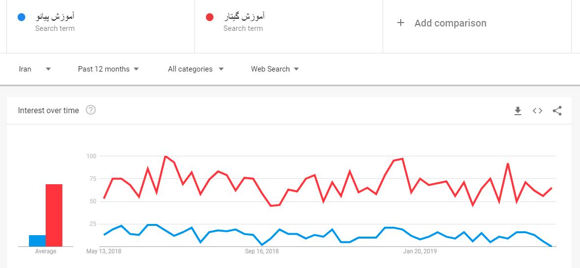 مقایسه کلمات کلیدی در گوگل ترندز