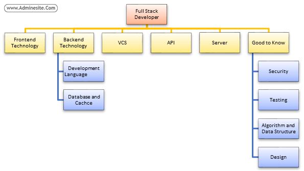 مهارتهای یک برنامه نویس full stack