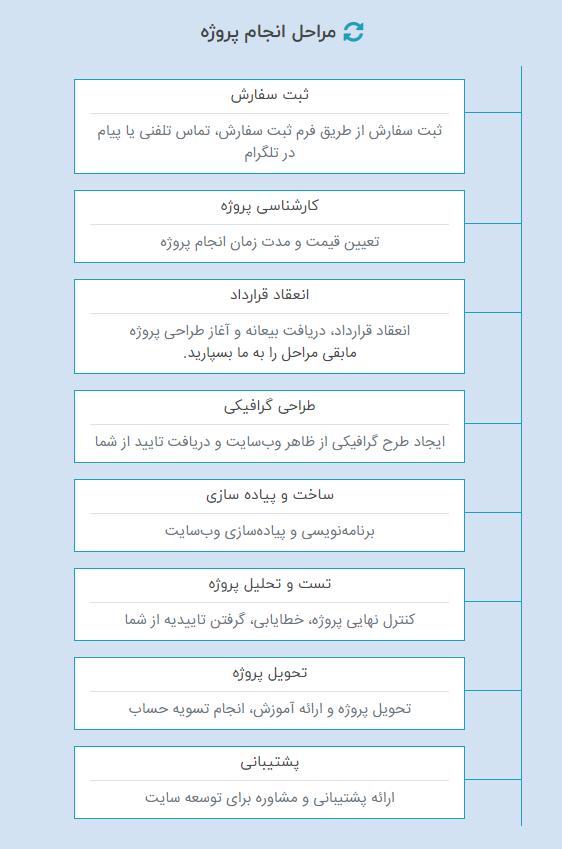 مراحل انجام طراحی وب سایت