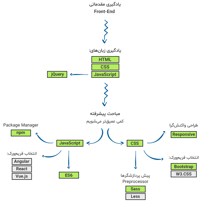 نقشه راه برای یادگیری Front-End