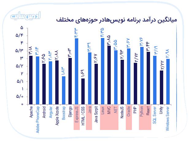 زبانهای برنامهنویسی پر درآمد در ایران