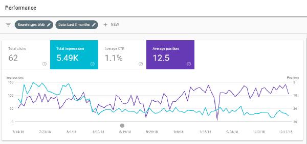 بخش performance در گوگل سرچ کنسول