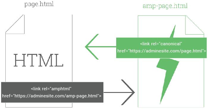 مزایای استفاده از AMP