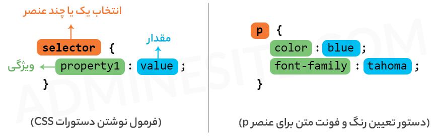 Syntax کدهای css