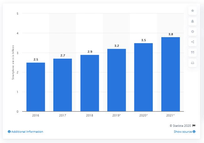 آمار کاربران موبایل