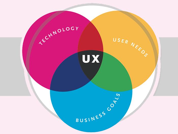 وظایف یک طراح تجربه کاربری (UX) چیست؟
