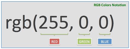 سیستم RGB در CSS