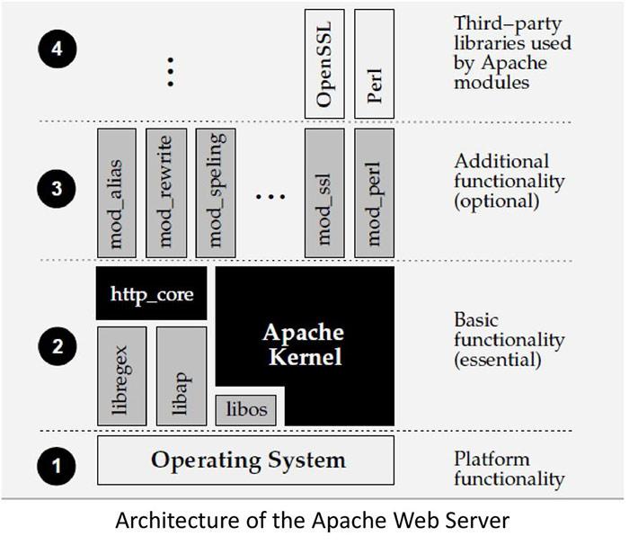 وبسرور آپاچی (Apache) چیست؟