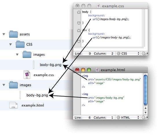 آدرس دهی به فایلهای بصورت نسبی