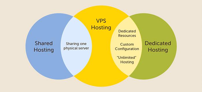 تفاوت vps با میزبانی مشترک و اختصاصی