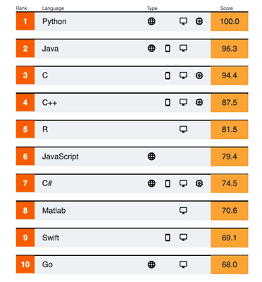 محبوب ترین زبانهای برنامه نویسی