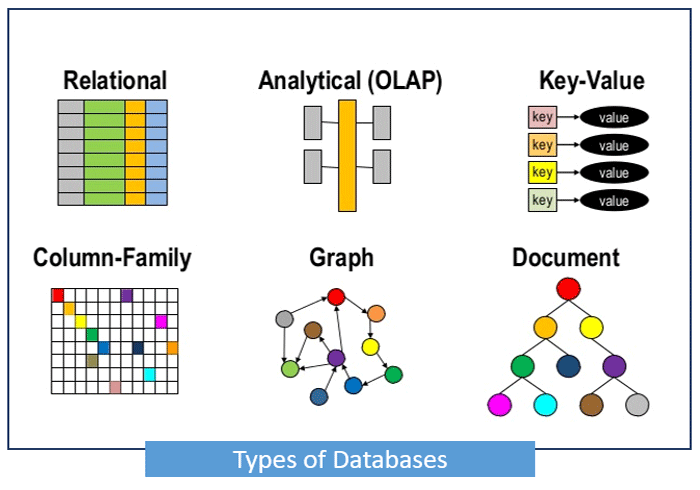 پایگاه داده چیست؟