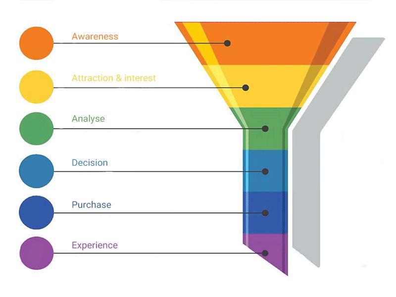 مراحل قیف فروش چیست ؟