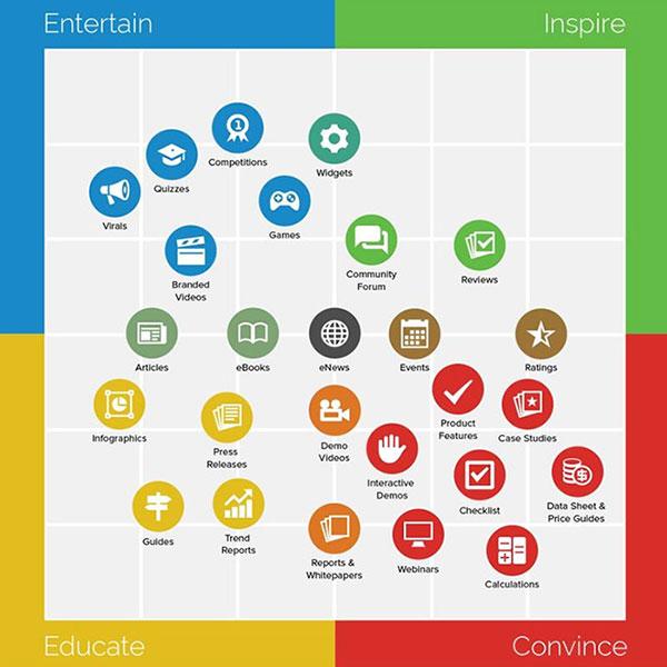 انواع بازاریابی محتوا چیست