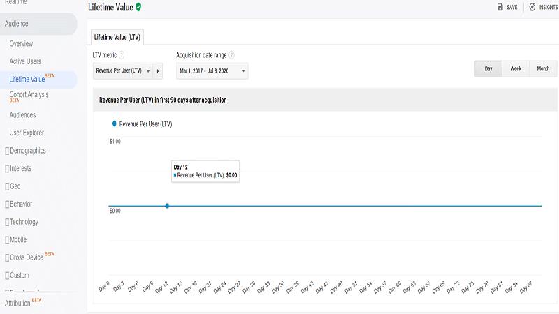 آموزش بخش Audience در گوگل آنالیتیکس
