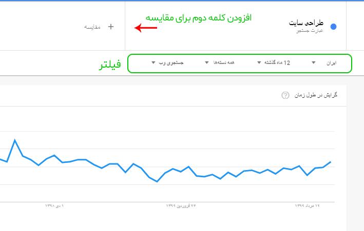 چگونه از ابزار گوگل ترندز استفاده کنیم؟
