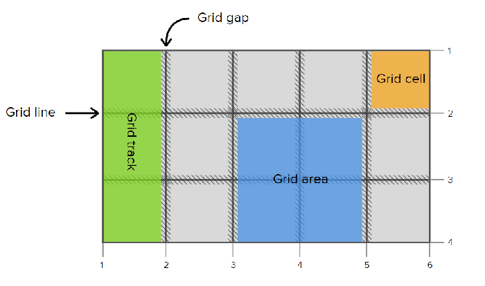 grid cell