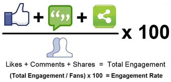 افزایش تعامل در اینستاگرام